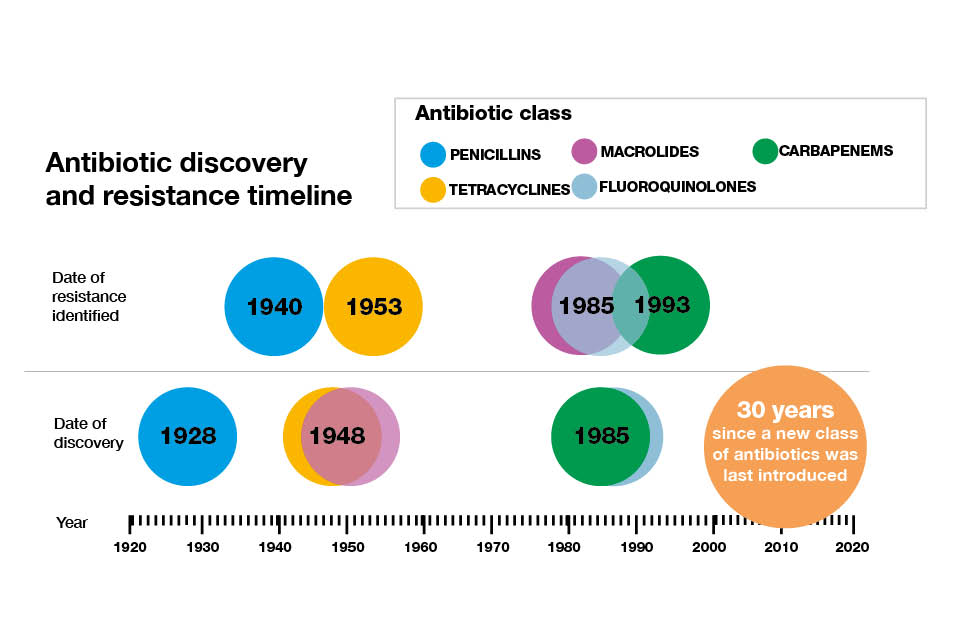 Antibiotic discovery and resistance timeline (Public Health England)