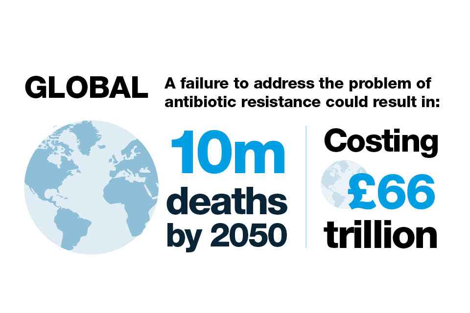 Global deaths due to antimicrobial resistance could reach 10 million by 2050 (Public Health England)