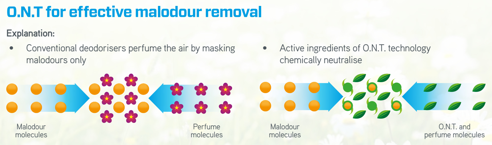 Odour Neutralising Technology chemically locks-out the molecules that cause bad smells.